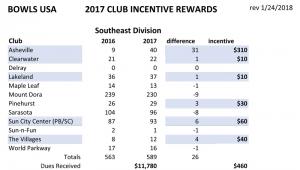 Southeast-Div---BUSA-Incentive-Rewards-for-2017